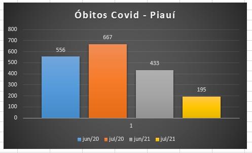 Covid: óbitos caem 54% em junho e julho em relação ao mesmo período de 2020